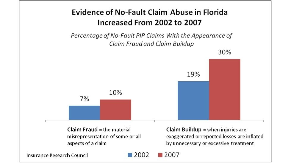 pip claiming behavior and claim outcomes in florida s no