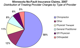 an analysis of no fault auto insurance Cost implications of no-fault automobile insurance, the journal of risk and insurance, march 1992, pp 116-123  on no-fault benefits the analysis considers 12 .