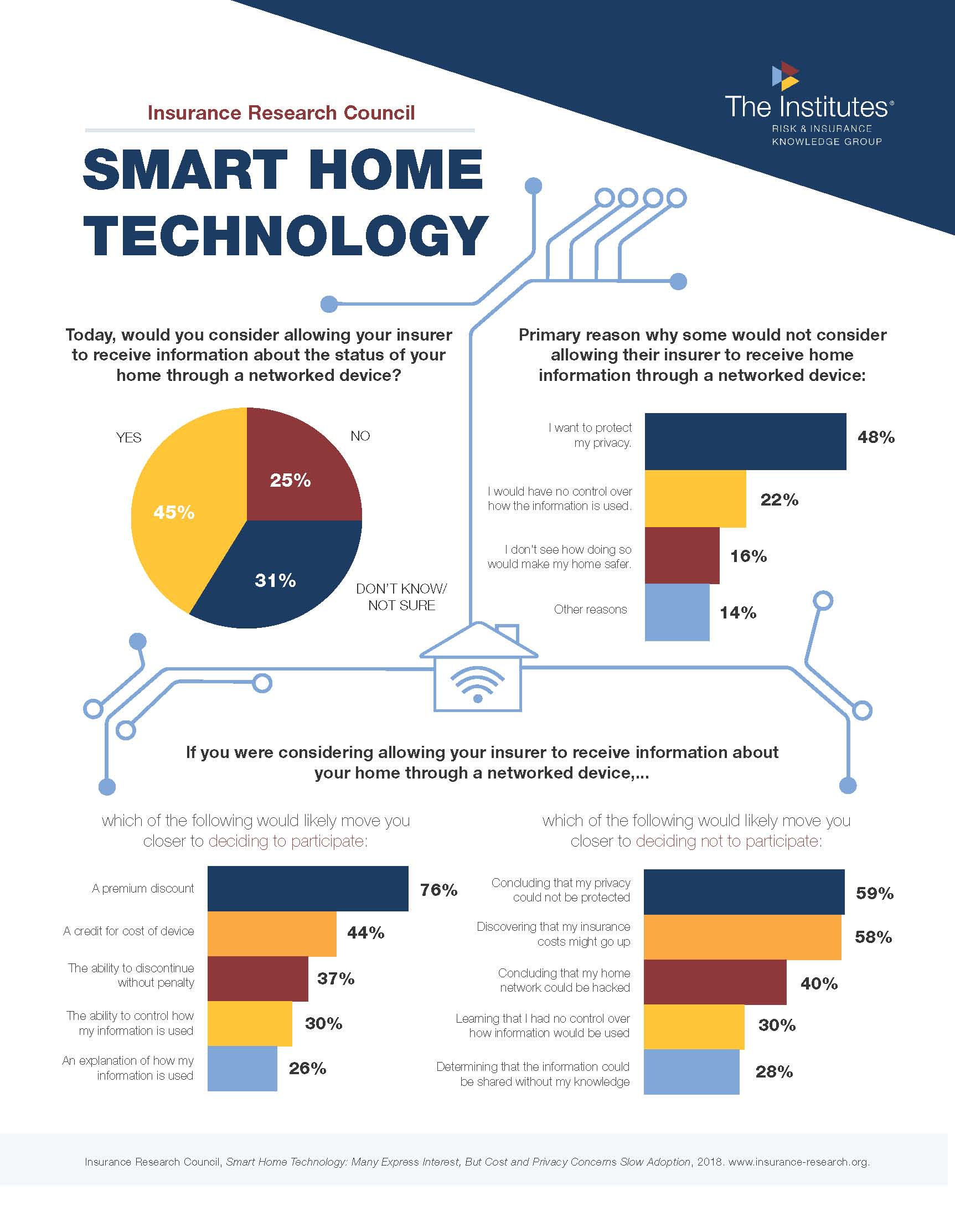 Smart Home Technology Many Express Interest But Cost And Privacy Concerns Slow Adoption