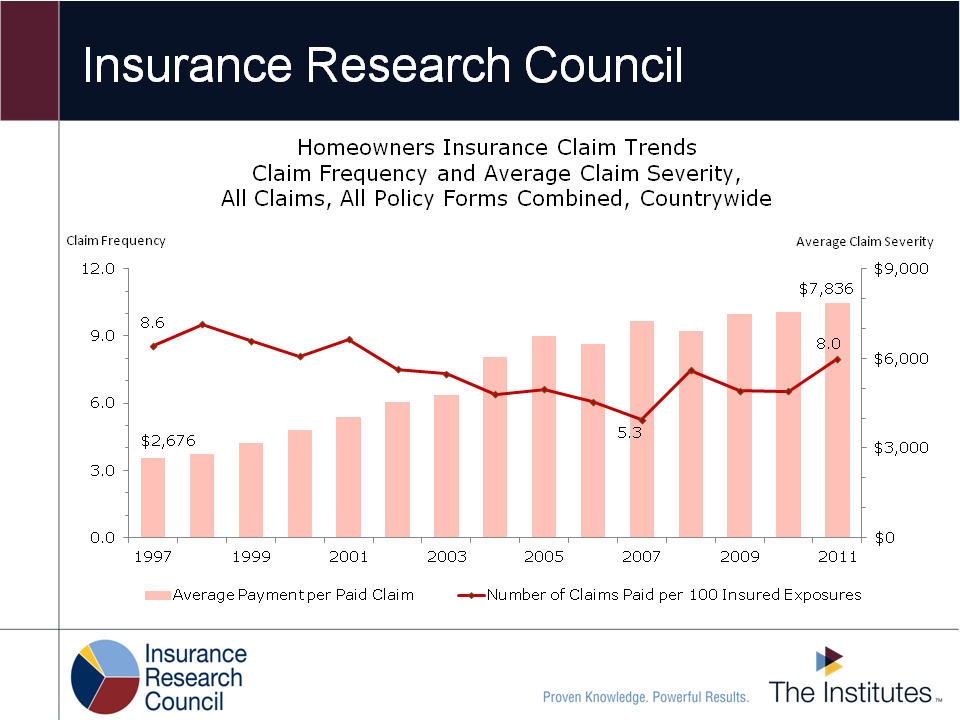 Trends In Homeowners Insurance Claims